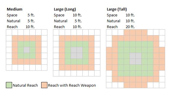 Reach for Medium to Large Creatures